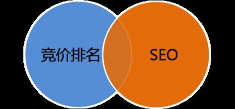 竞价推广和seo推广_竞价seo_竞价和seo的区别